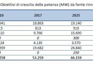 Eolico: obiettivi ancora in aumento nel PEC 2030. Di Maio persino peggio di Calenda